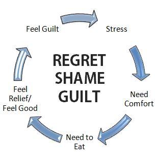 Regret-Shame-Guild-Vicious-Cycle