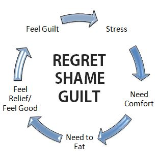 Regret-Shame-Guild-Vicious-Cycle