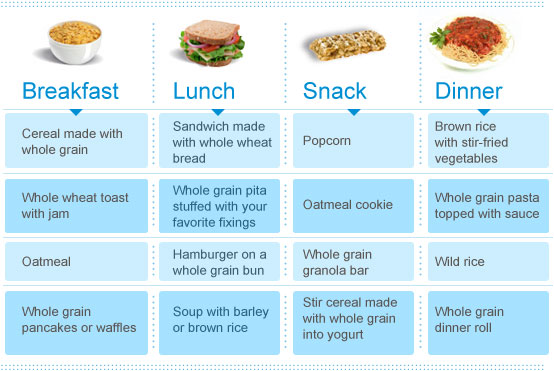 Six Weeks to a Healthy Diet Week 5 Whole Grains | Lap Band ...