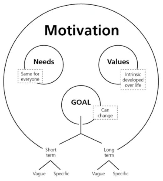 meaning of motivation and how this will affect the employees of an organization Describe the difference between factors contributing to employee motivation and how these  and affiliation, and how these needs affect work  organization are.