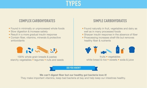 Carbohydrates-MyFitnessPal-Nutrition-101-Infographic (2)