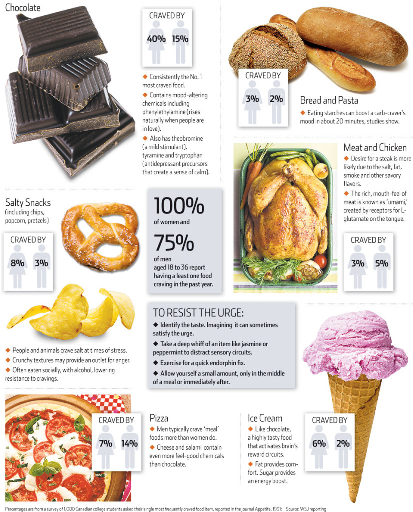 craving-infographic